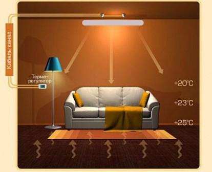 отопление дома инфракрасным обогревателем