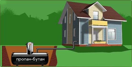 газификация коттеджа с помощью газгольдера