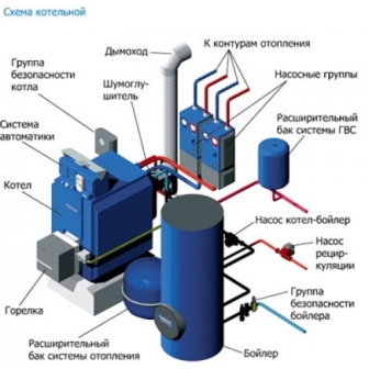 оборудование для отопления