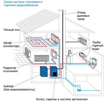 проект и расчёт отопления