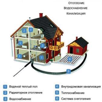 проектирование автономного отопления в доме