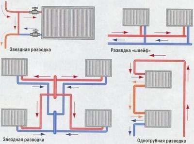 способы разводки и подключения радиаторов