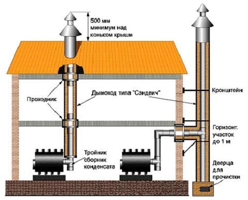 Разновидности дымоходов для газовых котлов