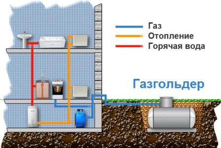 Автономная газификация дома