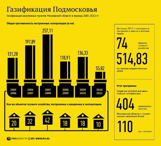 Газификация дома в Московской области