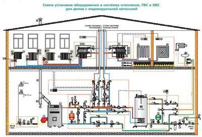 Схема разводки отопления и подключения радиаторов в частных домах
