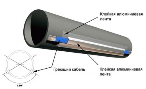 монтаж нагревательного клапана