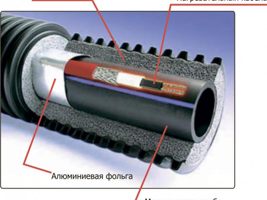 Сравнение лучших нагревательных кабелей для водопровода